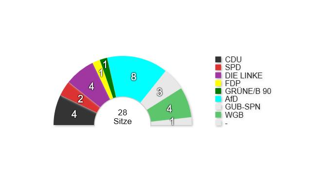 Sitzverteilung Stadtverordnete – Wahl 2019 – Guben